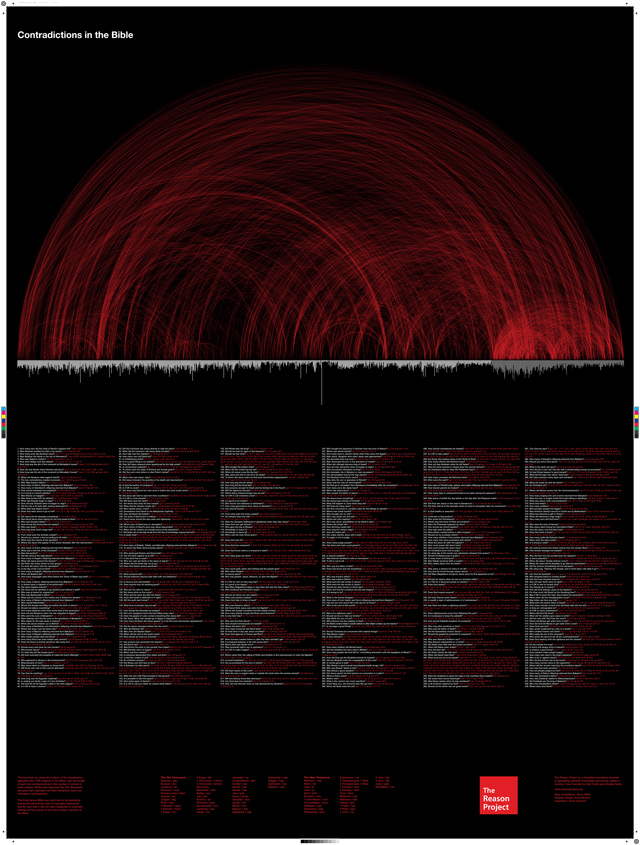 Project Reason's Contradictions in the Bible Poster